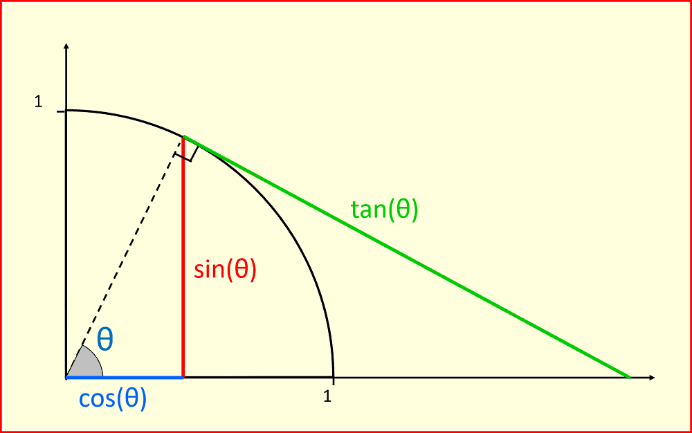 Trigonometry A-level maths
