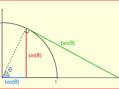 Trigonometry A-level maths